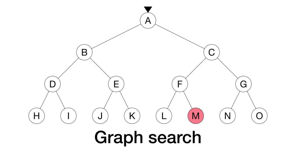 Graph search A B D H I E J K C F L M G N O