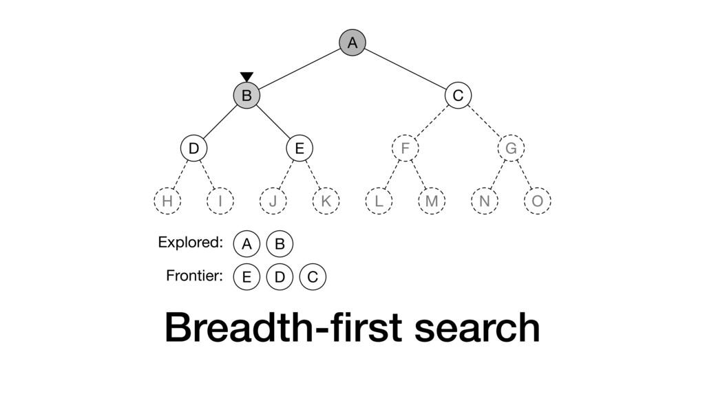 Breadth-first search A B D H I E J K C F L M G N...