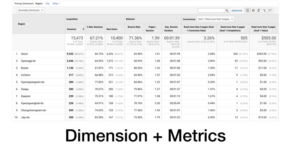 Dimension + Metrics
