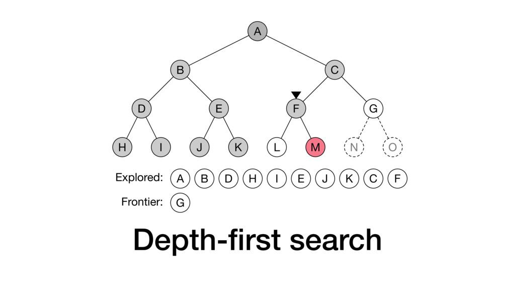 Depth-first search A B D H I E J K C F L M G N O...