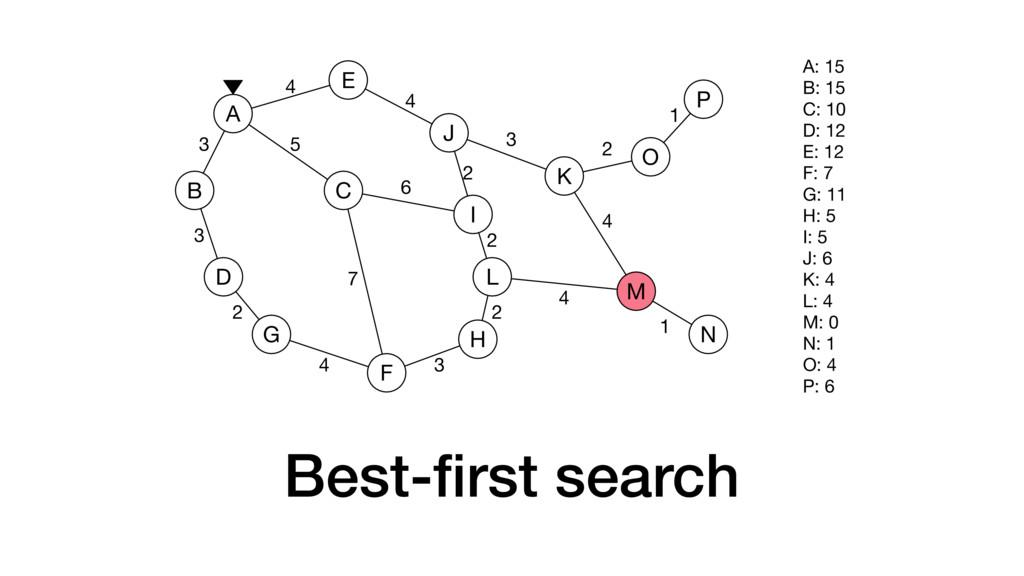 Best-first search A B C D E F G H I J K L M N O ...