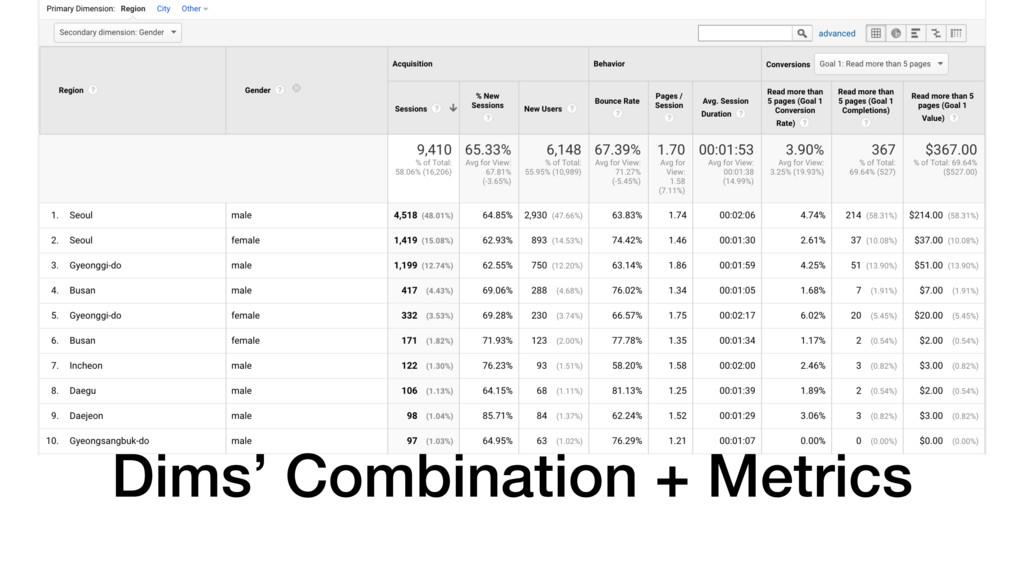 Dims' Combination + Metrics