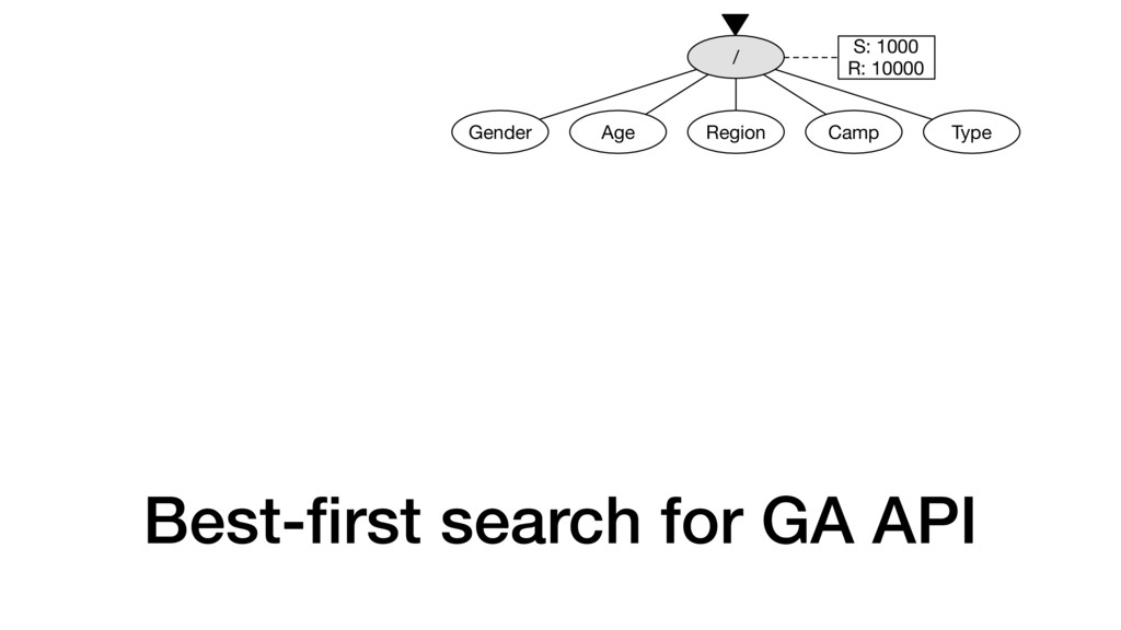 Best-first search for GA API Gender Age Region /...