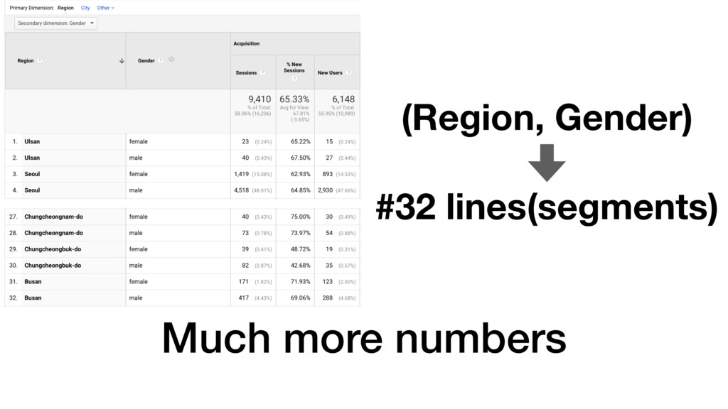 Much more numbers (Region, Gender) #32 lines(se...