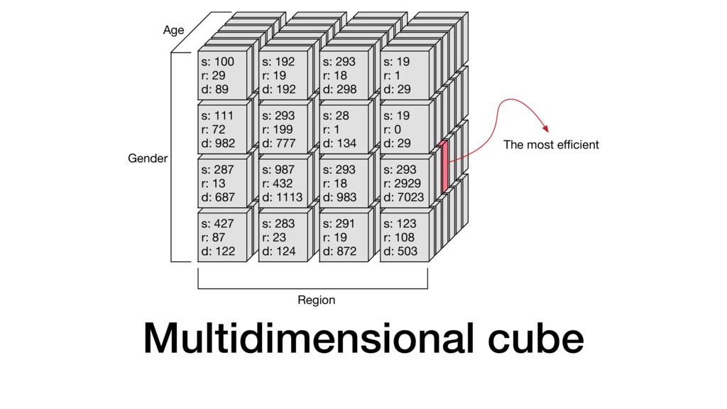 Multidimensional cube s: 427 r: 87 d: 122 s: 28...