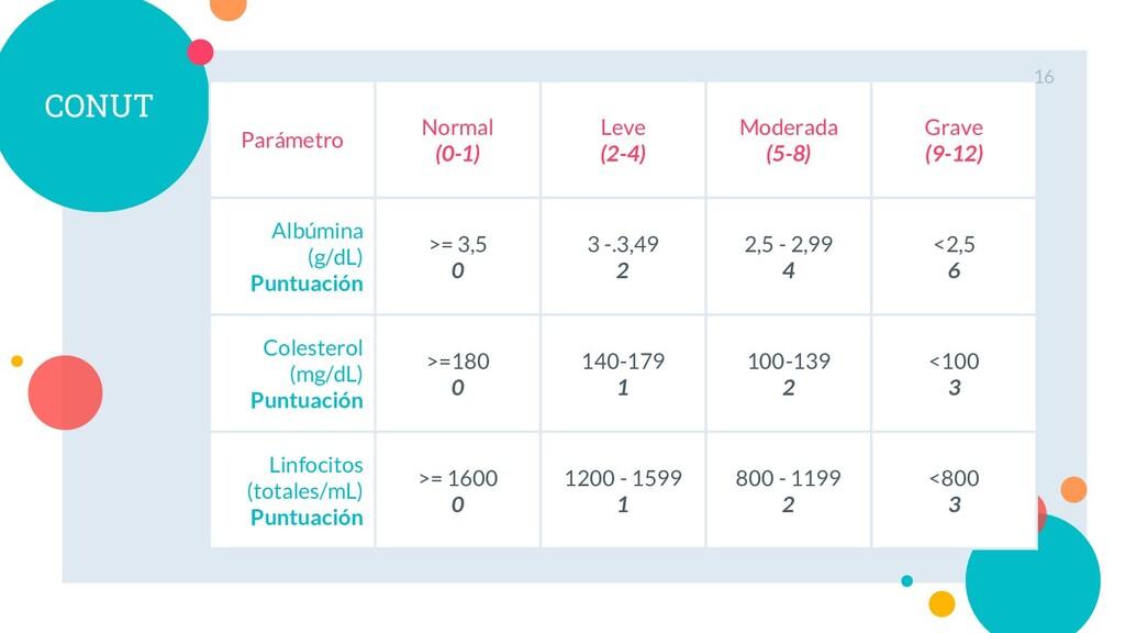 CONUT Parámetro Normal (0-1) Leve (2-4) Moderad...