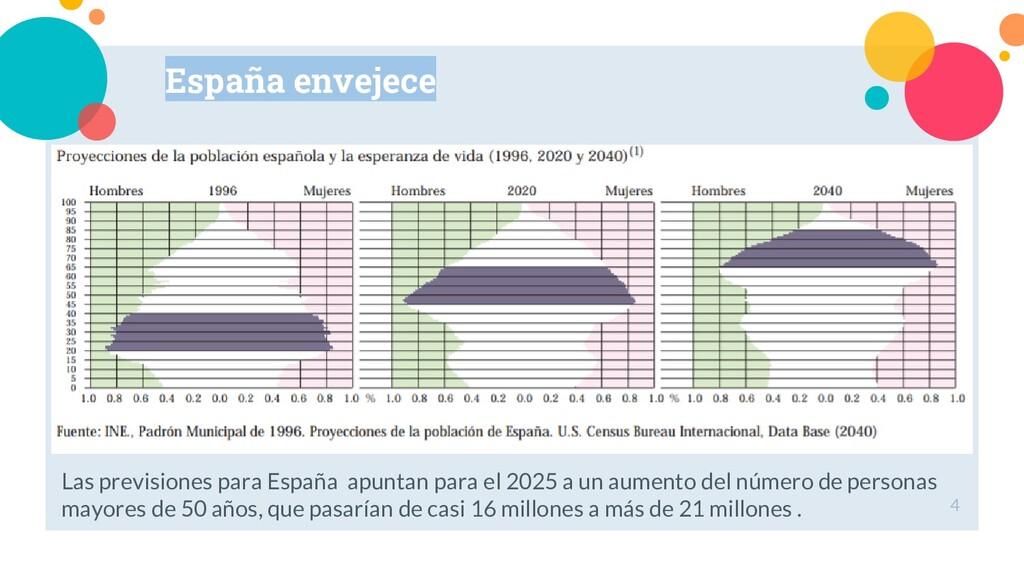 Las previsiones para España apuntan para el 202...