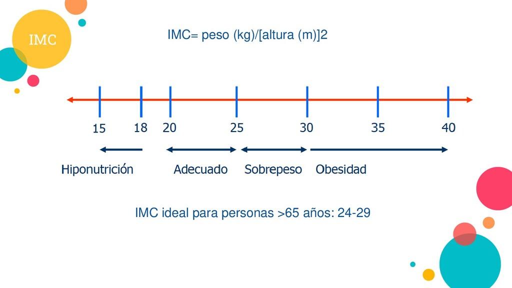 IMC IMC ideal para personas >65 años: 24-29 IMC...