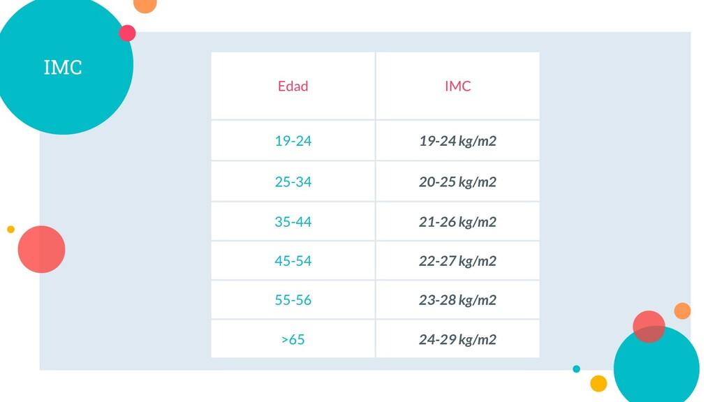 IMC Edad IMC 19-24 19-24 kg/m2 25-34 20-25 kg/m...