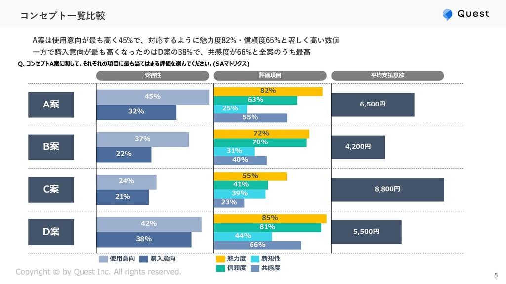コンセプト⼀覧⽐較 A案は使⽤意向が最も⾼く45%で、対応するように魅⼒度82%・信頼度65%...