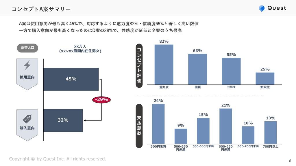コンセプトA案サマリー 6 ⽀ 払 意 欲 コ ン セ プ ト 評 価 魅⼒度 信頼 25% ...