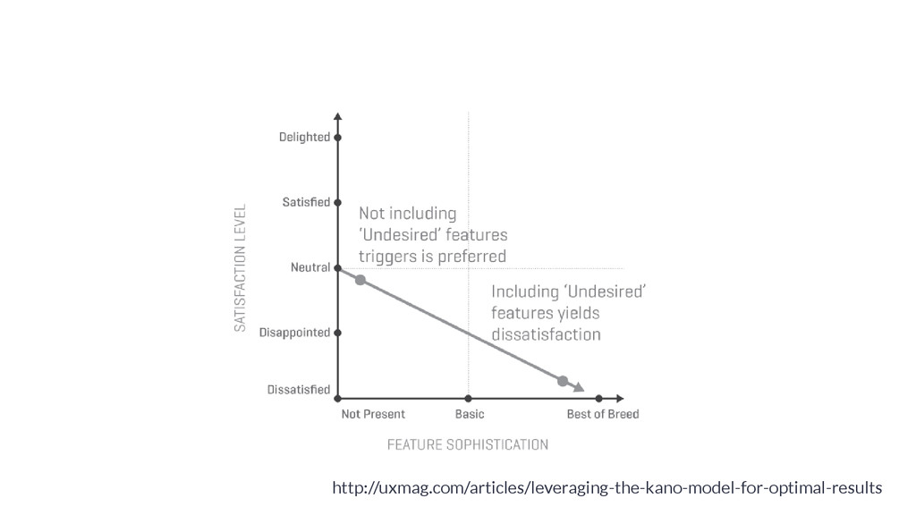 http://uxmag.com/articles/leveraging-the-kano-m...