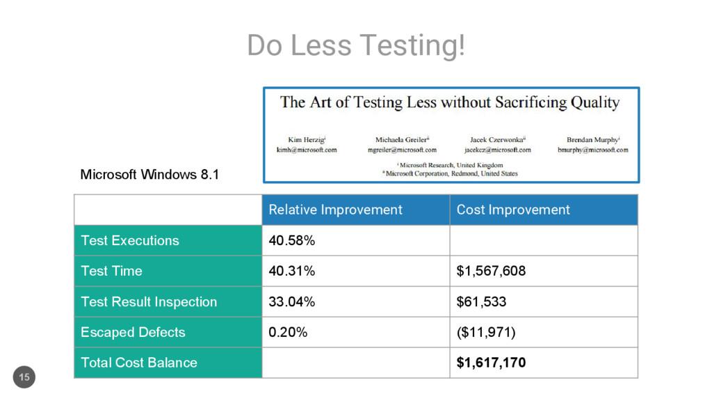 Do Less Testing! 15 Relative Improvement Cost I...