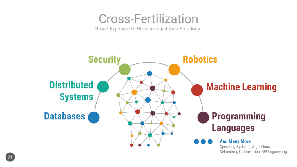 Robotics Security Distributed Systems Databases...