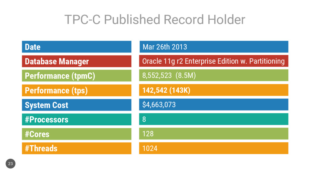TPC-C Published Record Holder 23 Mar 26th 2013 ...