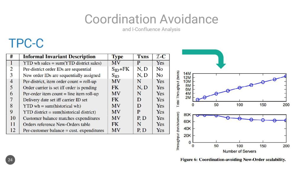 and I-Confluence Analysis Coordination Avoidanc...