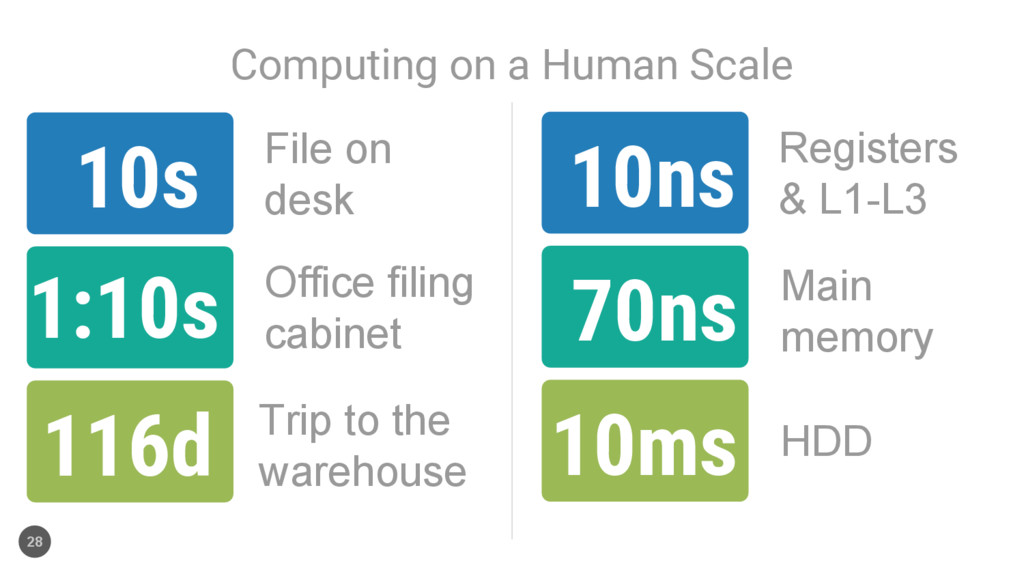 Computing on a Human Scale 28 10ns 70ns 10ms 10...