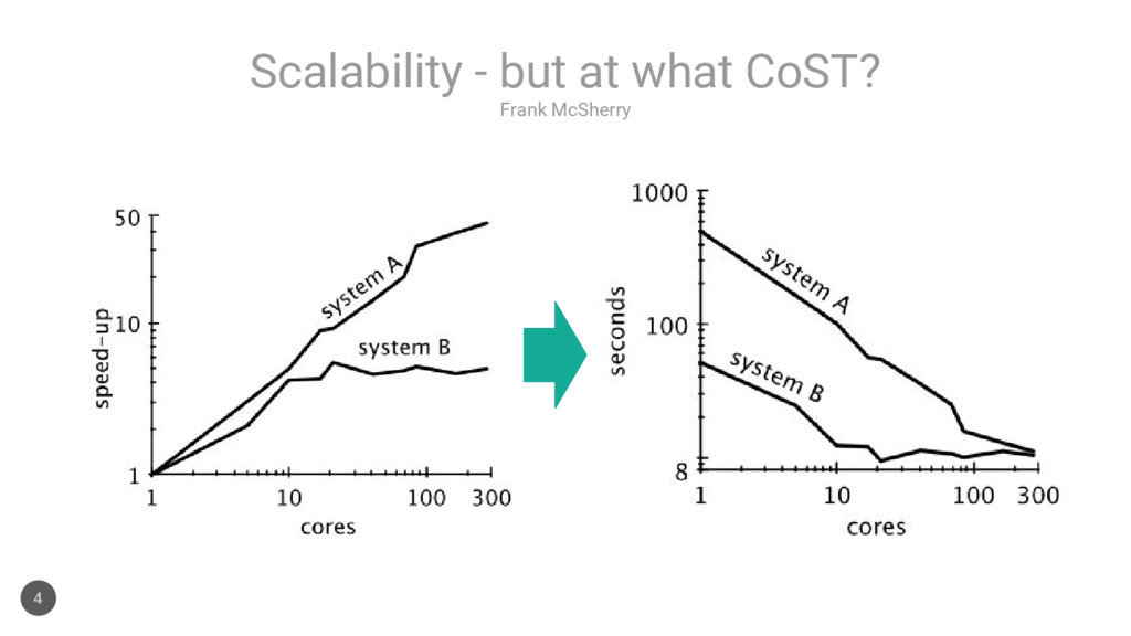 Frank McSherry Scalability - but at what CoST? 4