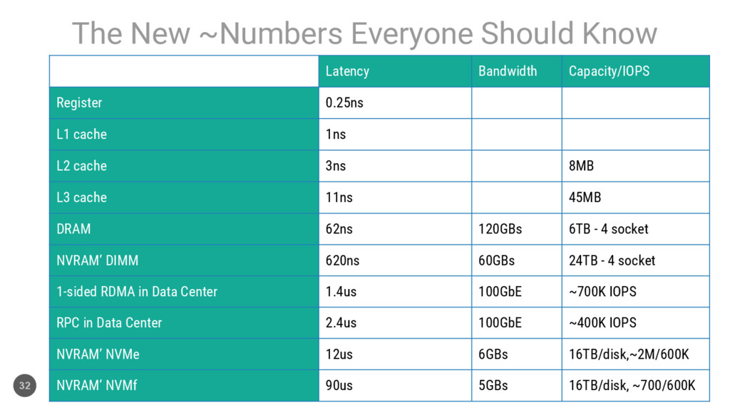 The New ~Numbers Everyone Should Know 32 Latenc...
