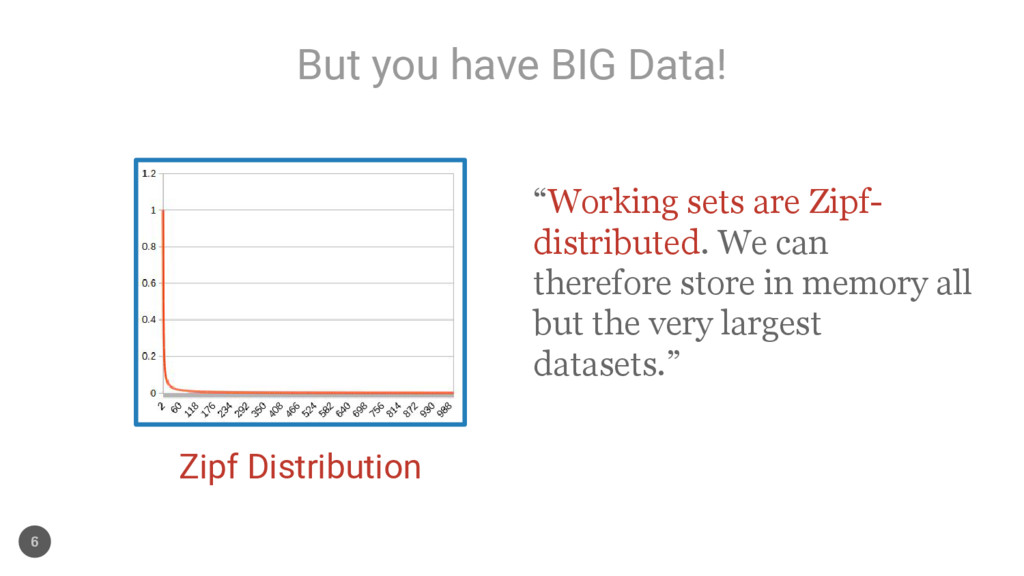 """But you have BIG Data! 6 Zipf Distribution """"Wor..."""