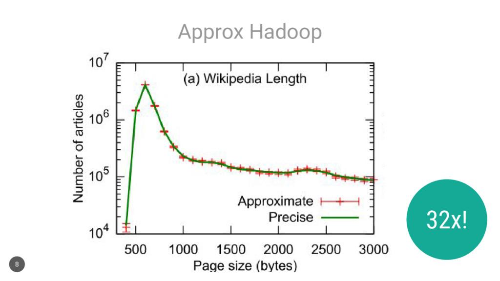 Approx Hadoop 8 32x!