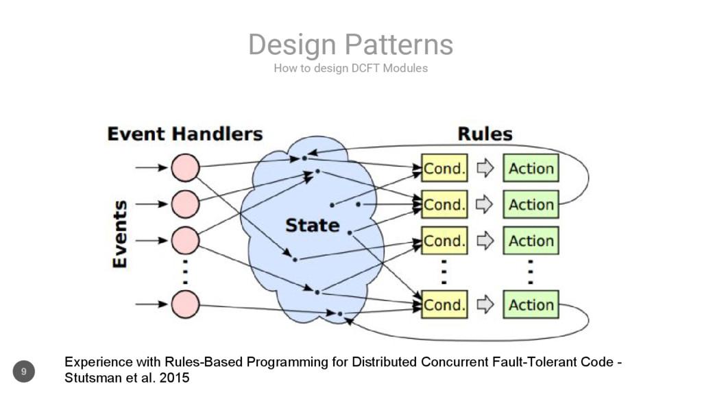 How to design DCFT Modules Design Patterns 9 Ex...