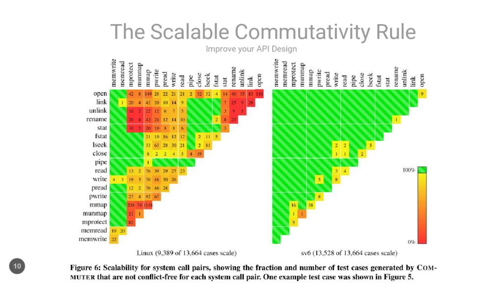 Improve your API Design The Scalable Commutativ...