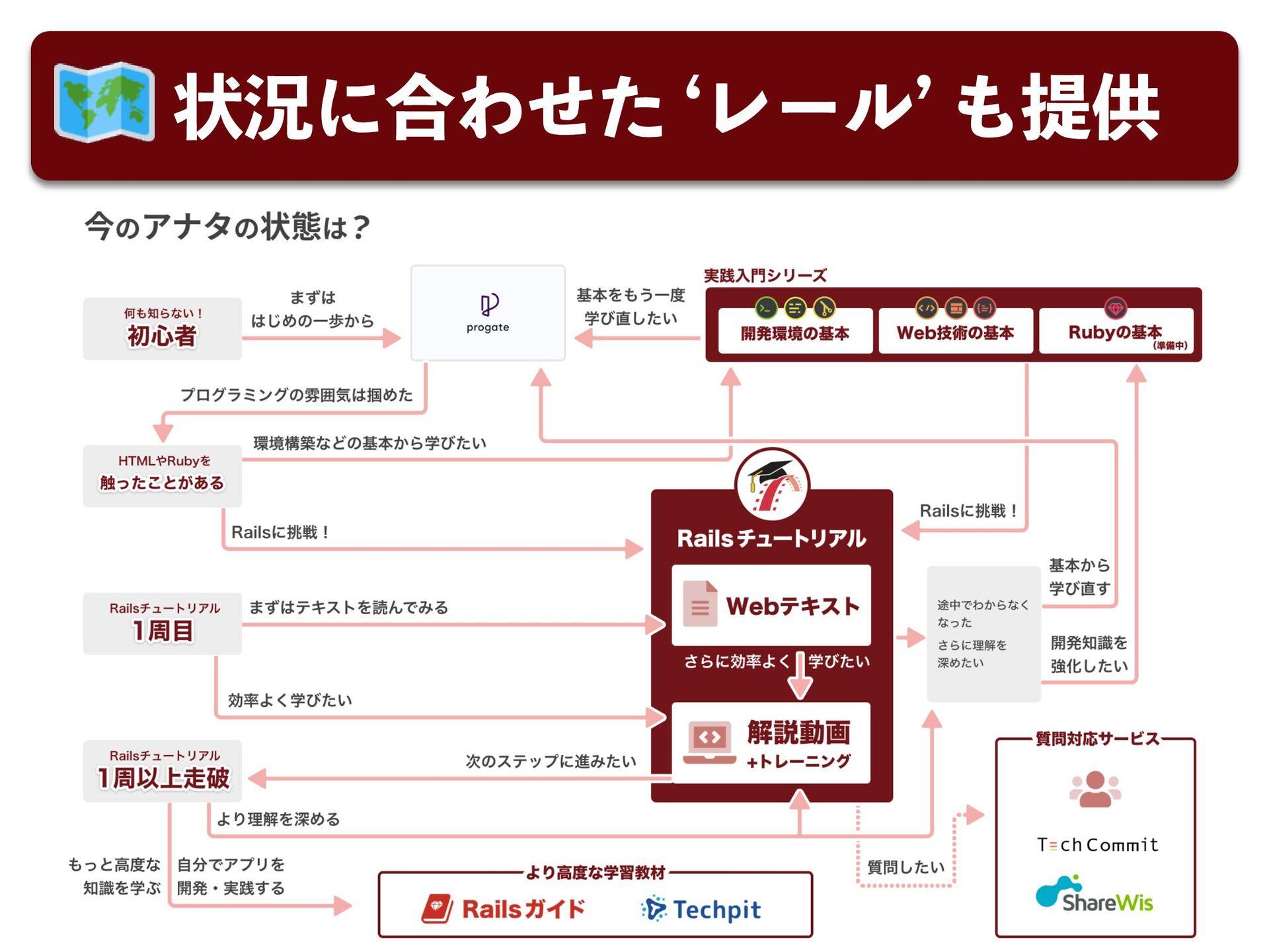 Ͱ͖ͨͷ: https://railstutorial.jp/