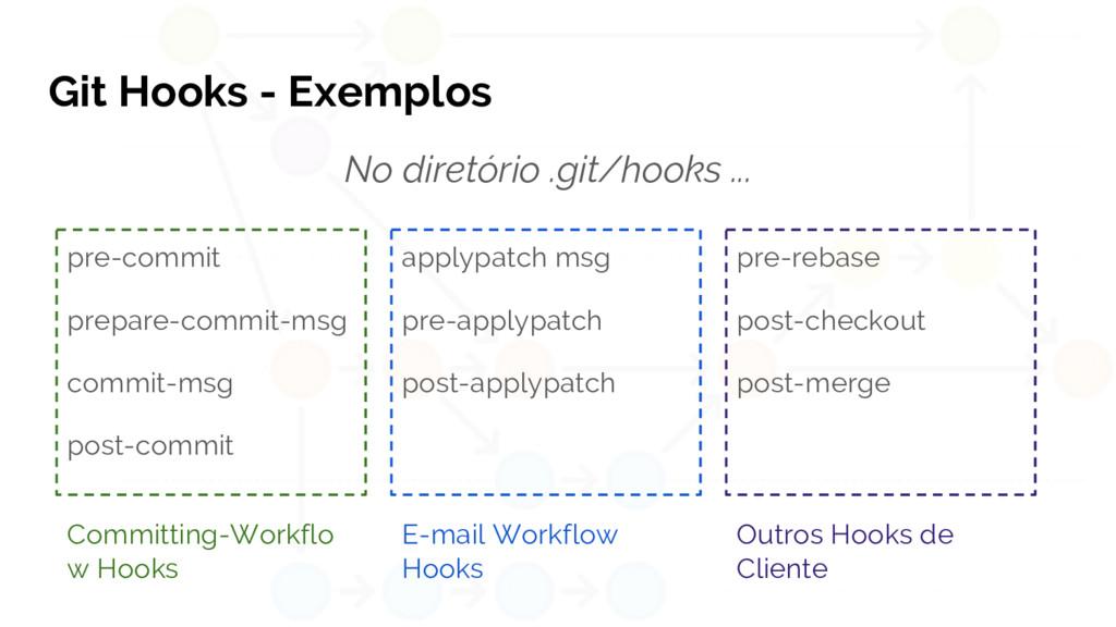 Git Hooks - Exemplos No diretório .git/hooks .....