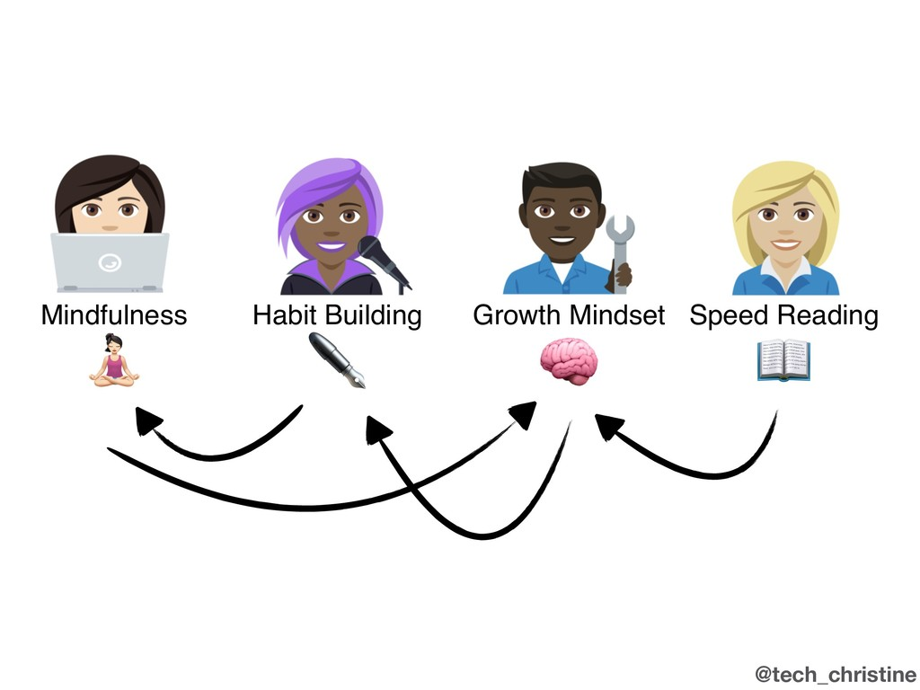@tech_christine Mindfulness Growth Mindset Habi...