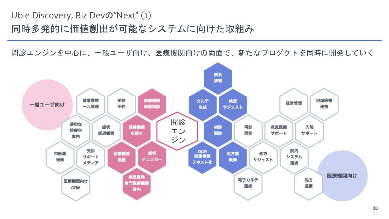 "38 Ubie Discovery, Biz Devの""Next"" ① 医療機関/一般ユーザー..."