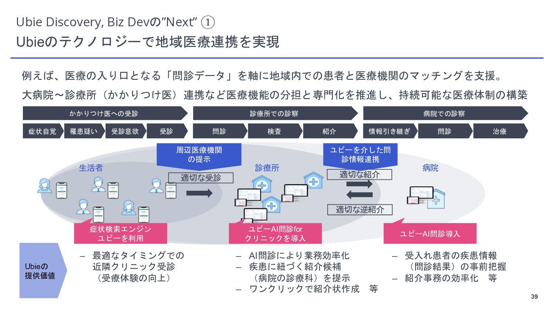 """39 Ubie Discovery, Biz Devの""""Next"""" ① 同時多発的に価値創出が..."""