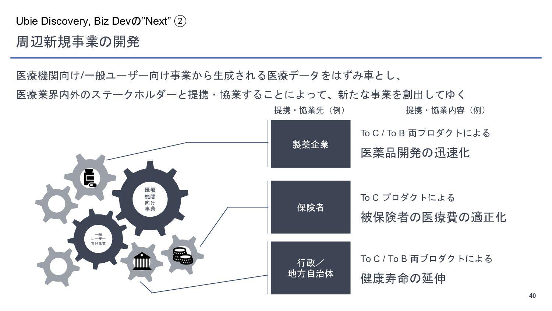 """40 Ubie Discovery, Biz Devの""""Next"""" ① Ubieのテクノロジー..."""