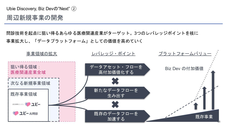 "41 Ubie Discovery, Biz Devの""Next"" ② 周辺新規事業の開発 医..."