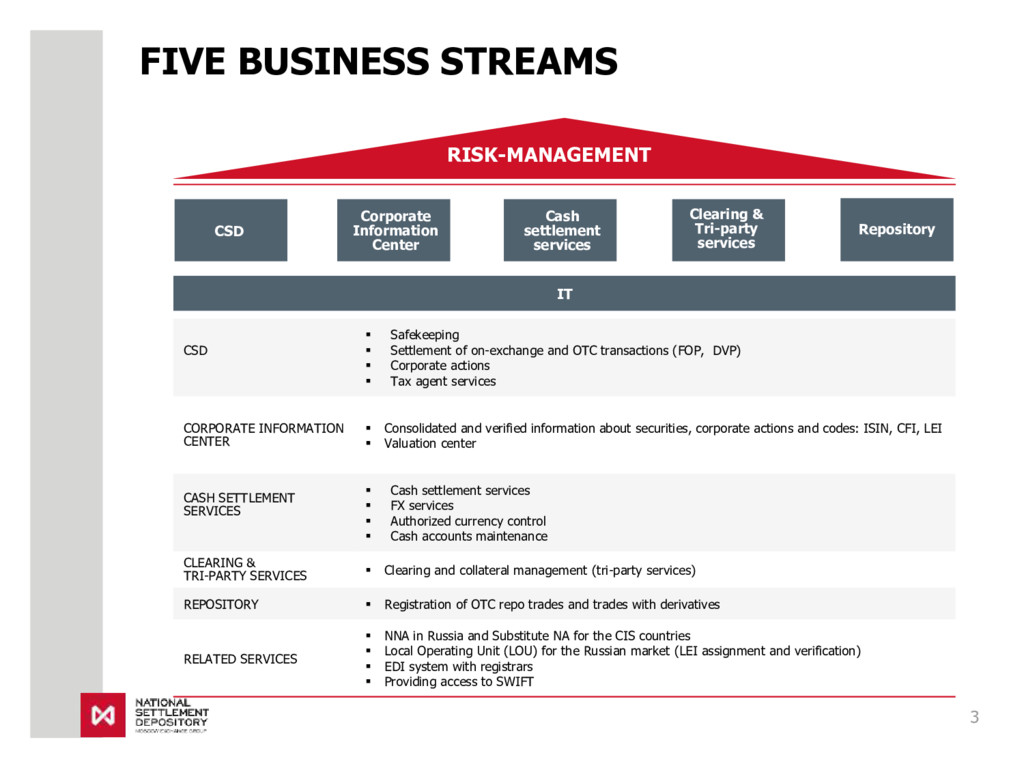 FIVE BUSINESS STREAMS Repository CSD Clearing &...