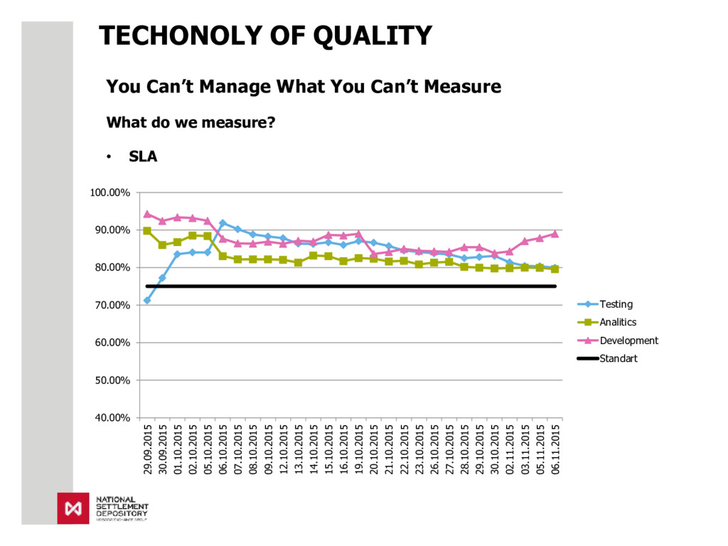 TECHONOLY OF QUALITY You Can't Manage What You ...