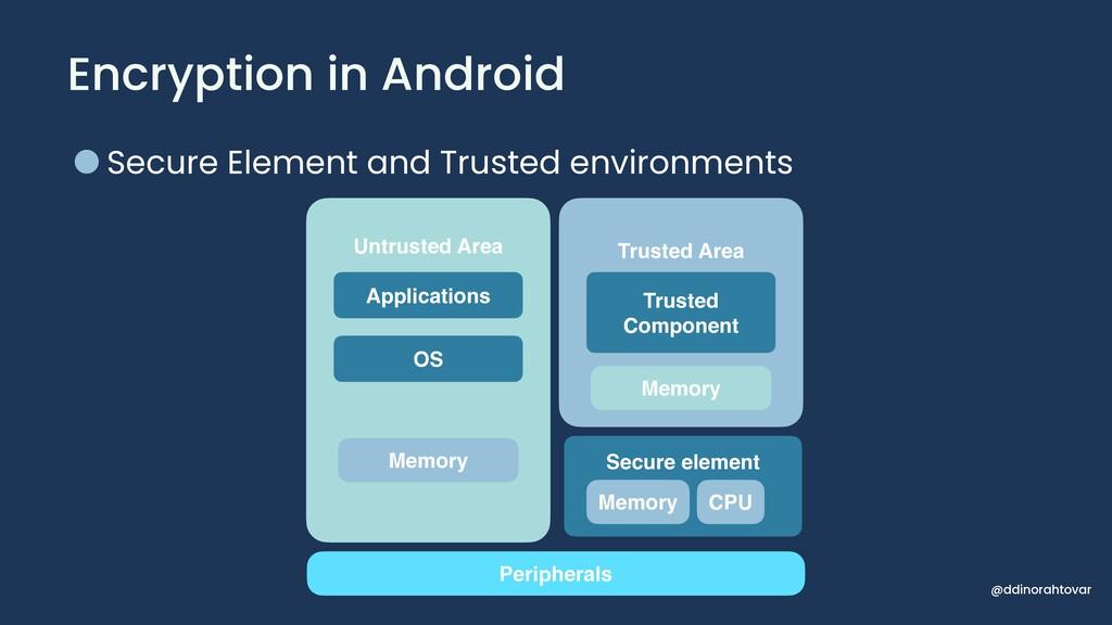 Encryption in Android @ddinorahtovar •Secure El...