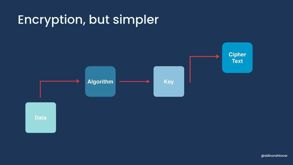 Encryption, but simpler  Algorithm Data Key Ci...
