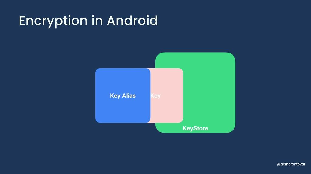 Encryption in Android KeyStore Key Key Alias @d...