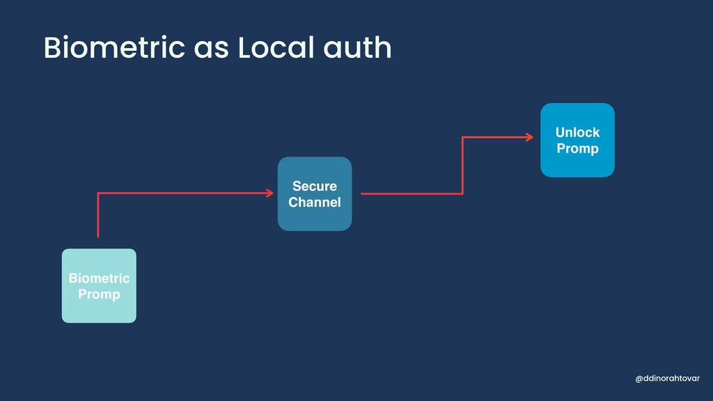 Biometric as Local auth 