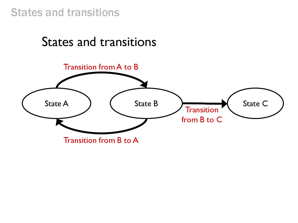 States and transitions State A State B State C ...