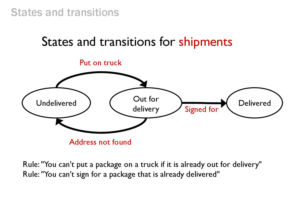States and transitions Undelivered Out for deli...