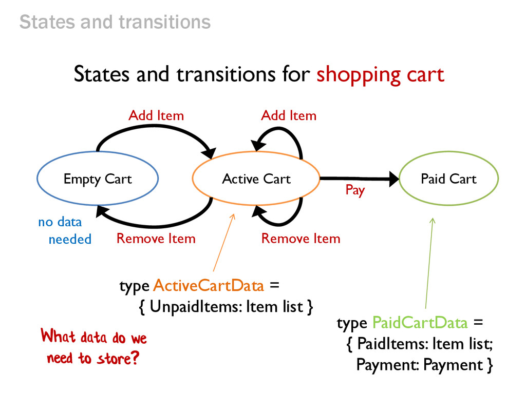 States and transitions Empty Cart Active Cart P...