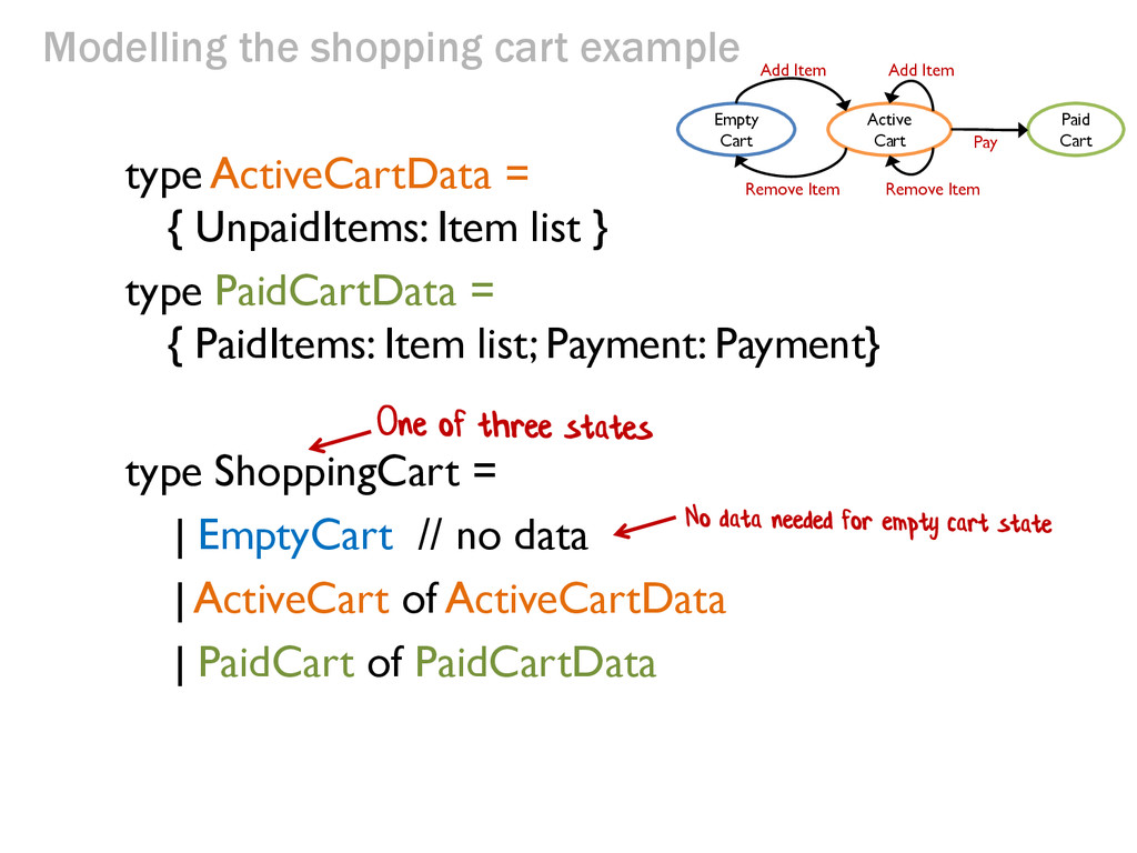 Modelling the shopping cart example type Active...