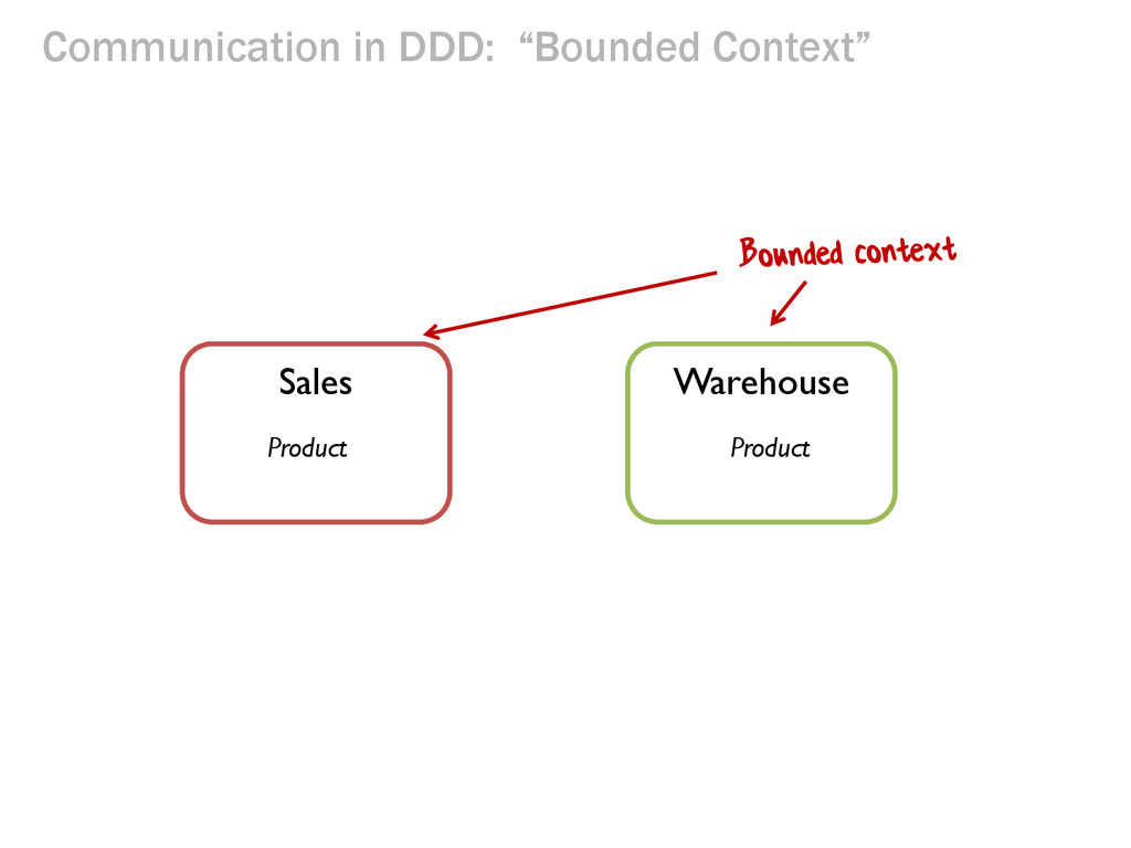 """Communication in DDD: """"Bounded Context"""" Busines..."""