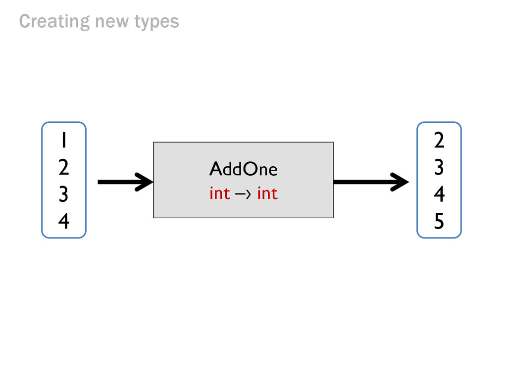 Creating new types (a function) AddOne AddOne i...