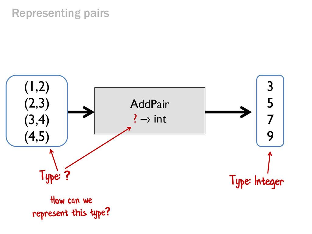 Representing pairs AddPair ? –› int (1,2) (2,3)...