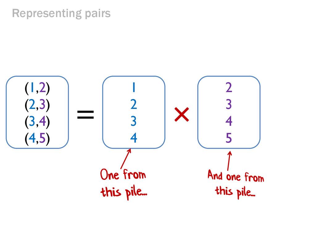 Representing pairs × = (1,2) (2,3) (3,4) (4,5) ...