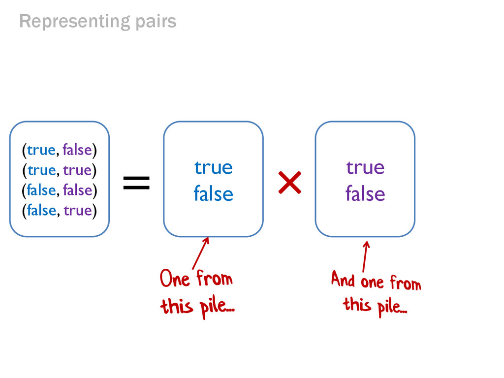 Representing pairs × = (true, false) (true, tru...
