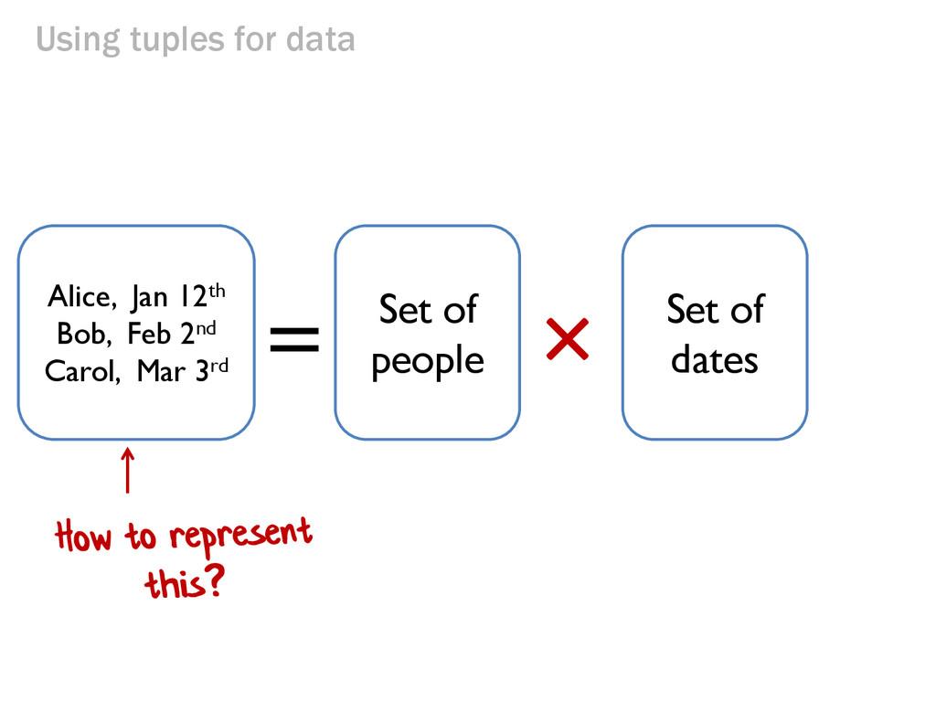 Using tuples for data × = Alice, Jan 12th Bob, ...